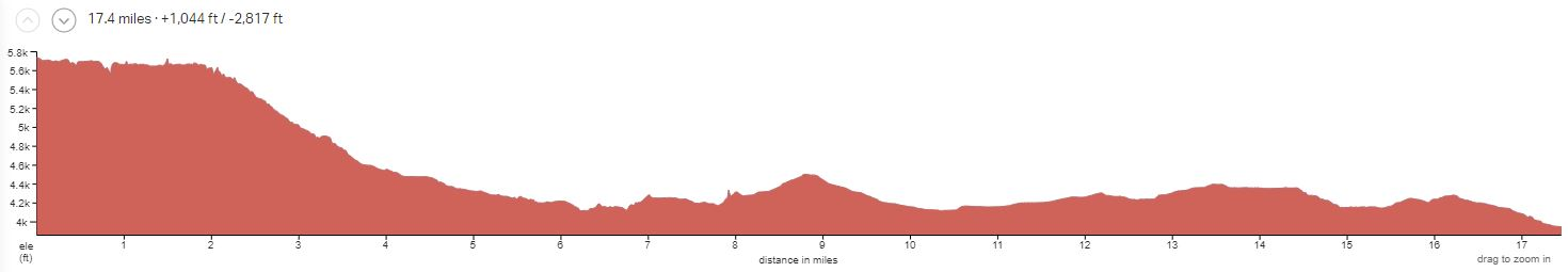 Canyonlands National Park Full-day Elevation Profile