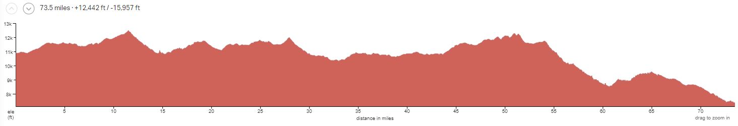 Durango-Colorado Trail 5 Days 2-5 Elevation Profile
