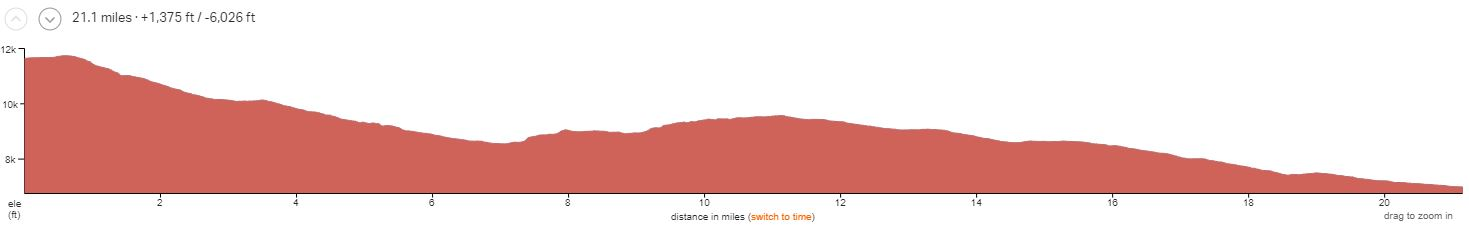 Durango Intermediate Day 1 Elevation Profile