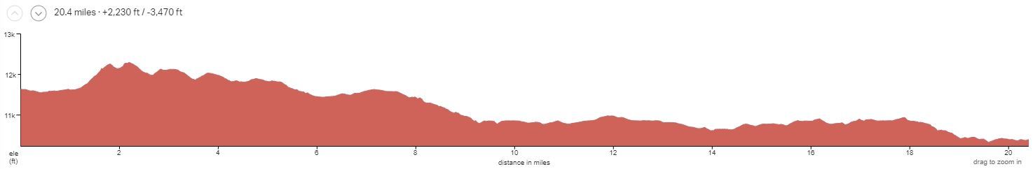 Durango Intermediate Day 3 Elevation Profile
