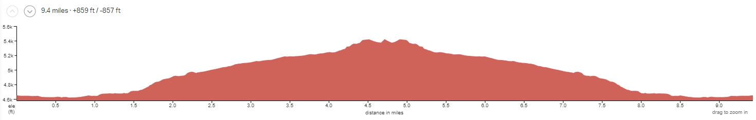 Klondike Bluff Elevation Profile